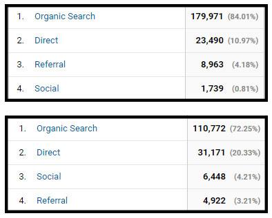 seo search social media traffic